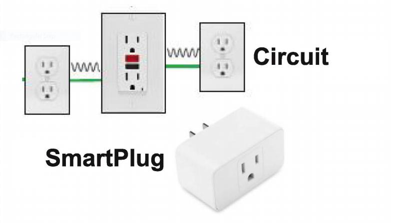 SmartPlug a diagram